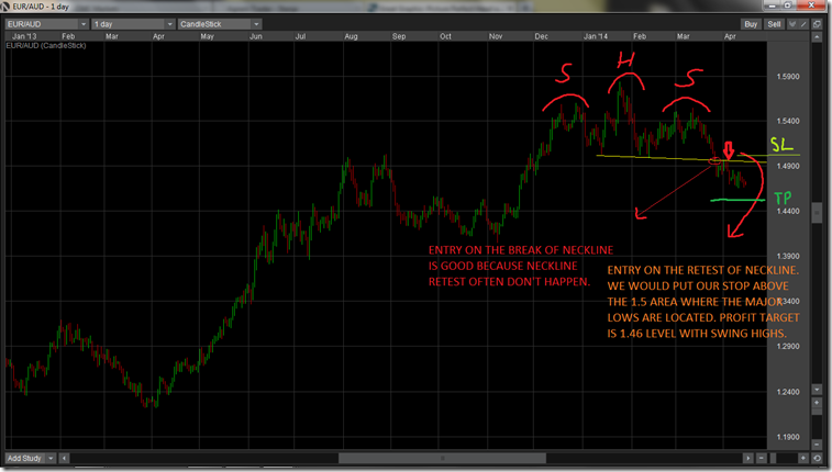 inverse head and shoulders price action