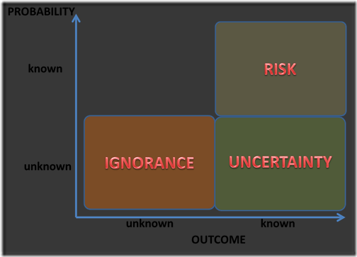 risk-ignorance-and-uncertainty